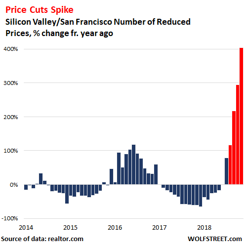 Bubble Trouble: Silicon Valley & San Francisco Housing Markets Head