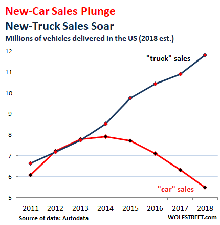 This Is The Fourth Year In A Row Of Declining New Car S Since 2017 Have Plunged By 31 But Truck Soared 38