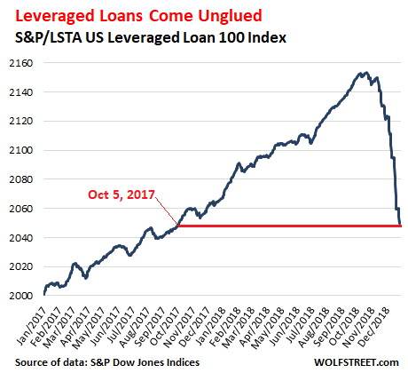"Leveraged Loans"" Bite: Record-Bad Year-End for Loan Mutual"