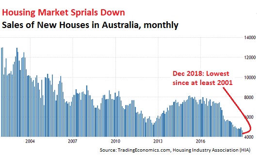 As Speculators Flee, Sales of New Houses in Australia Plunge to Lowest since at least 2001