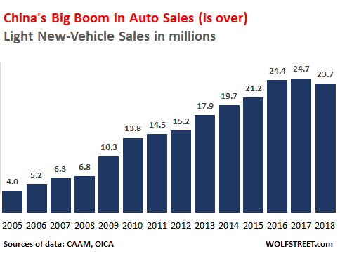 Us Auto Sales >> China S Consumers Rattle Global Automakers As Sales Plunge