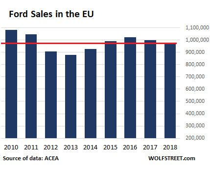 4 Months Of Carmageddon In The Eu Wipe Out Gains For 2018 Wolf Street