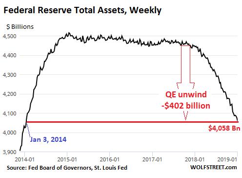 Fed's Balance Sheet Reduction Reaches $402 Billion | Wolf Street
