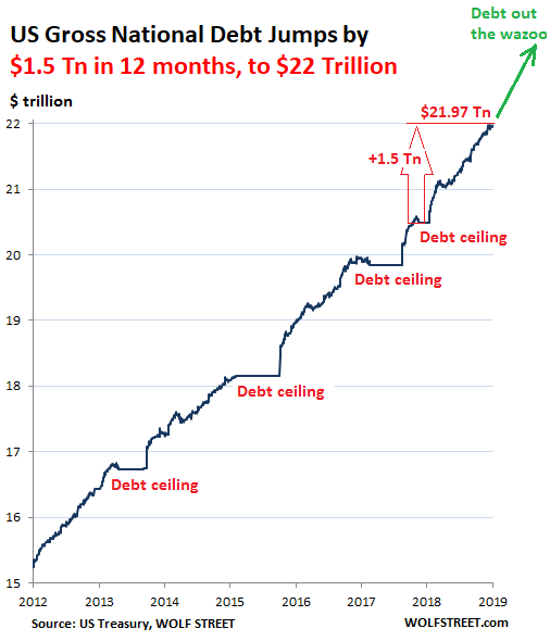 The Stated Truth » World Debt Chart – This Is Why The Years