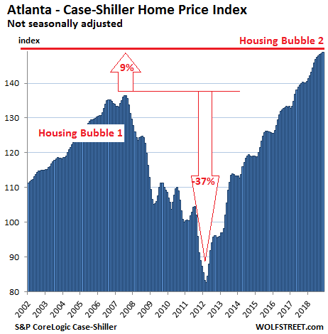 https://wolfstreet.com/wp-content/uploads/2019/01/US-Housing-Case-Shiller-Atlanta-2019-01-29.png