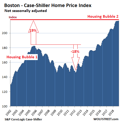 https://wolfstreet.com/wp-content/uploads/2019/01/US-Housing-Case-Shiller-Boston-2019-01-29.png
