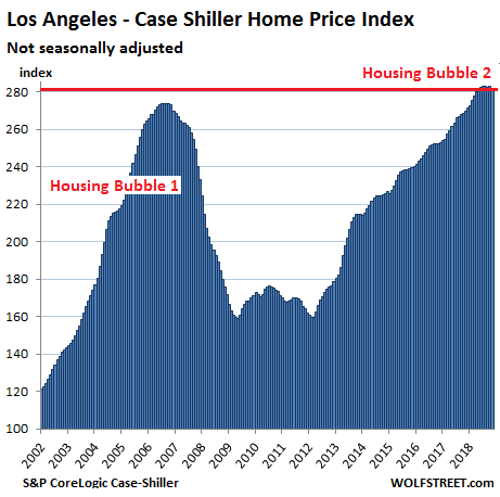 https://wolfstreet.com/wp-content/uploads/2019/01/US-Housing-Case-Shiller-Los-Angeles-2019-01-29.png
