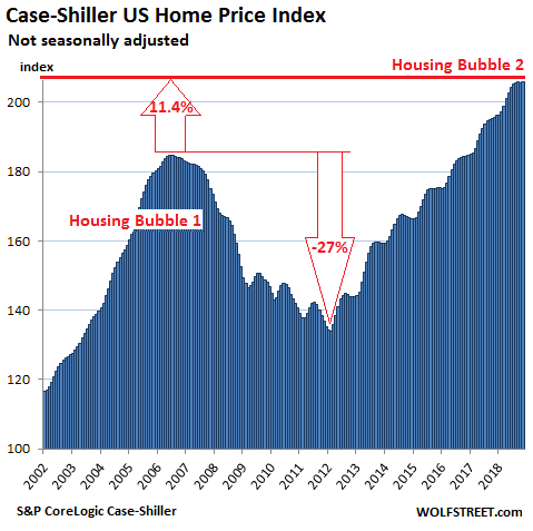 https://wolfstreet.com/wp-content/uploads/2019/01/US-Housing-Case-Shiller-National-Index-2019-01-29.png
