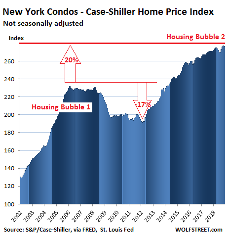 https://wolfstreet.com/wp-content/uploads/2019/01/US-Housing-Case-Shiller-New-York-condos-2019-01-29.png