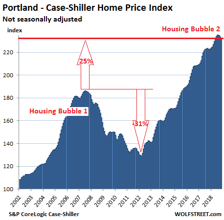 https://wolfstreet.com/wp-content/uploads/2019/01/US-Housing-Case-Shiller-Portland-2019-01-29.png