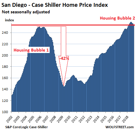 https://wolfstreet.com/wp-content/uploads/2019/01/US-Housing-Case-Shiller-San-Diego-2019-01-29.png