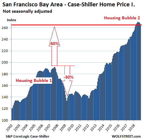 https://wolfstreet.com/wp-content/uploads/2019/01/US-Housing-Case-Shiller-San-Francisco-Bay-Area-2019-01-29.png