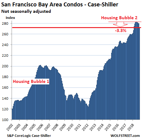 https://wolfstreet.com/wp-content/uploads/2019/01/US-Housing-Case-Shiller-San-Francisco-Bay-Area-Condos-2019-01-29.png
