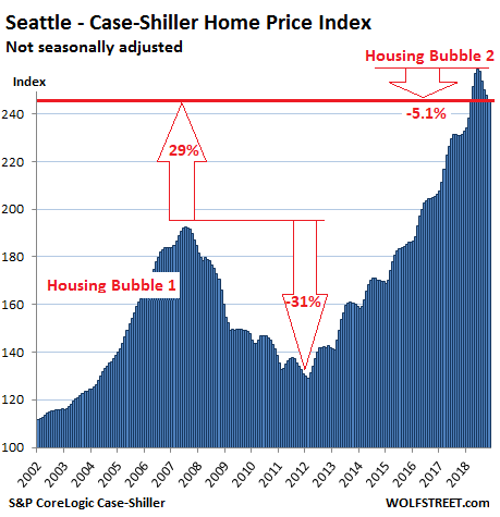 https://wolfstreet.com/wp-content/uploads/2019/01/US-Housing-Case-Shiller-Seattle-2019-01-19.png