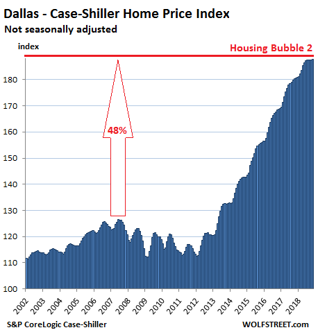 https://wolfstreet.com/wp-content/uploads/2019/01/US-Housing-Case-Shiller-dallas-2019-01-29.png