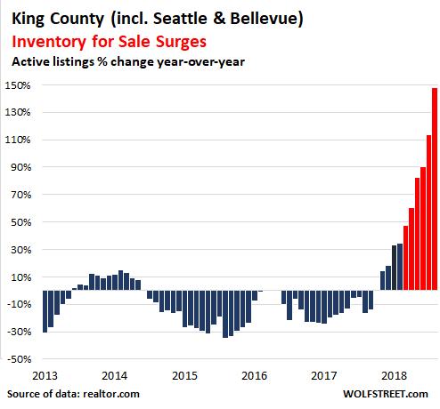 Housing Bubble Trouble in the Seattle-Bellevue Metro | Wolf Street