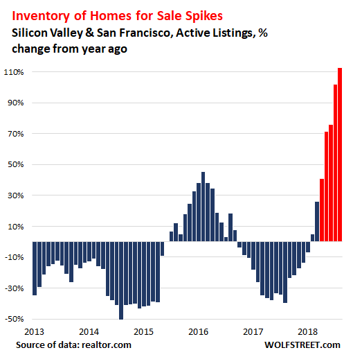 Housing Bubble Trouble in Silicon Valley & San Francisco