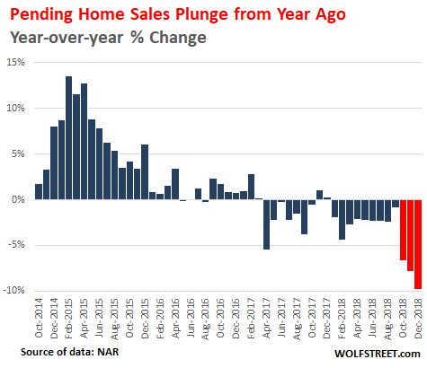 Housing Market Crash 2 0: The Jury is in for 2018-2019