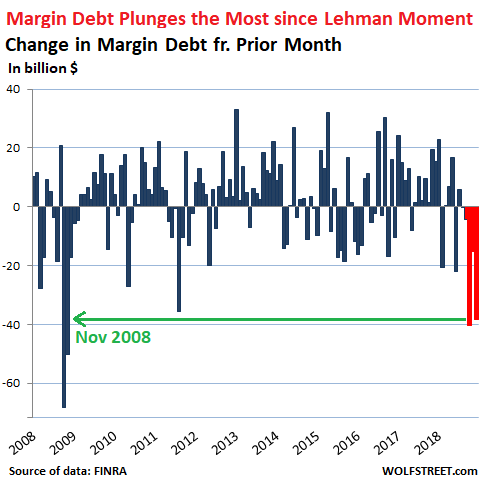 The Only Form Of Stock Market Leverage That Is Reported Monthly Margin Debt Amount Individual And Insutional Investors Borrow From Their
