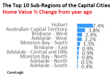 I'm in Awe of How Fast the Housing Markets in Sydney & Melbourne Are