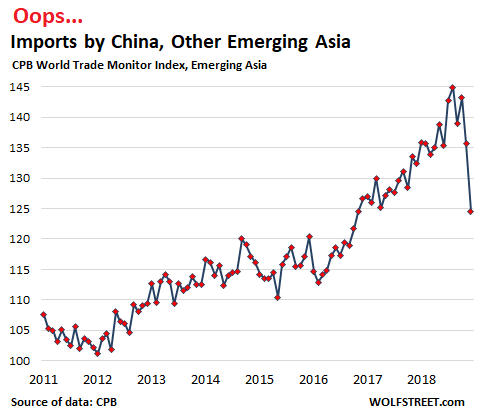 Oops, Imports by China, Emerging Asia Plunge Most Since 2008 | Wolf