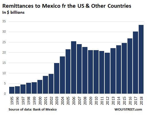 The Cash Remittances Are A Lifeline For Mexico S Economy Accounting 2 7 Of Gdp Up From 1 9 In 2009 Most Them Get Spent Very Quickly