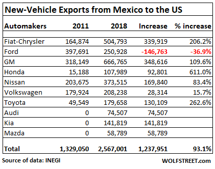 Just How Huge Are Mexico's Auto Exports to the US? How Fast