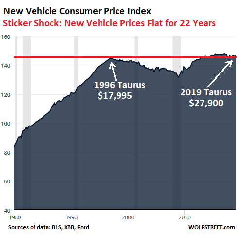 Reverse Sticker Shock? No Inflation for New Vehicles for 22