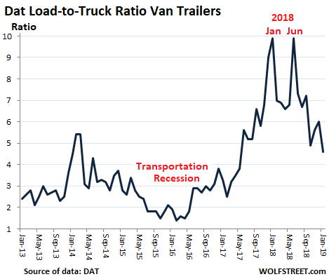 What Trucking & Freight Just Said About the Goods-Based