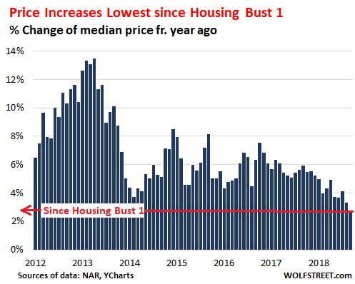 The US Housing Market Begins to Feel the Pain | Wolf Street