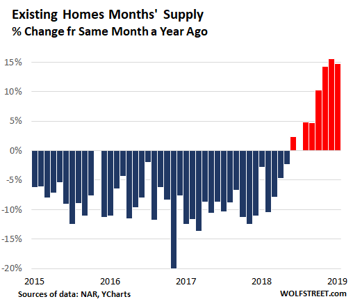 US Existing home months supply YOY 2019 01