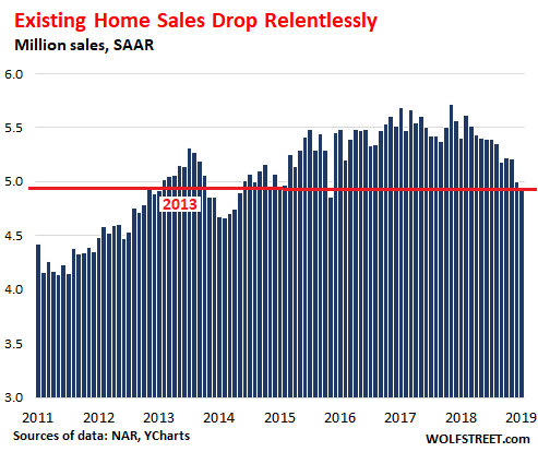 US Existing home sales 2019 01