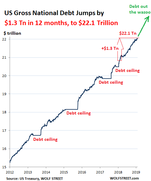 GDP Rose by $1 0 Trillion in 2018, US Gov  Debt by $1 3 Trillion