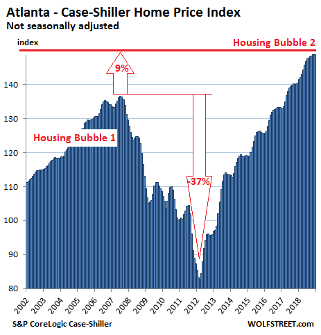 https://wolfstreet.com/wp-content/uploads/2019/02/US-Housing-Case-Shiller-Atlanta-2019-02-26.png