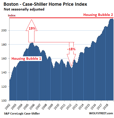 https://wolfstreet.com/wp-content/uploads/2019/02/US-Housing-Case-Shiller-Boston-2019-02-26.png