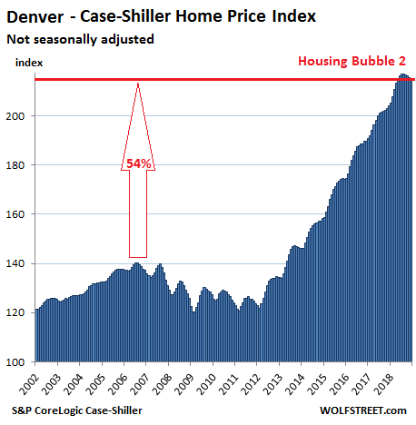 https://wolfstreet.com/wp-content/uploads/2019/02/US-Housing-Case-Shiller-Denver-2019-02-26.png