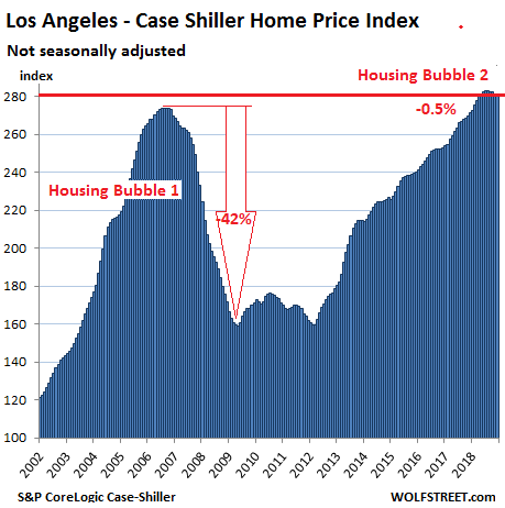 https://wolfstreet.com/wp-content/uploads/2019/02/US-Housing-Case-Shiller-Los-Angeles-2019-02-26-B.png
