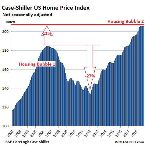 https://wolfstreet.com/wp-content/uploads/2019/02/US-Housing-Case-Shiller-National-Index-2019-02-26.png