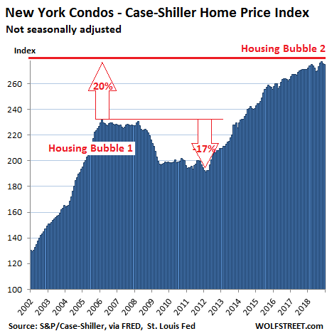 https://wolfstreet.com/wp-content/uploads/2019/02/US-Housing-Case-Shiller-New-York-condos-2019-02-26.png