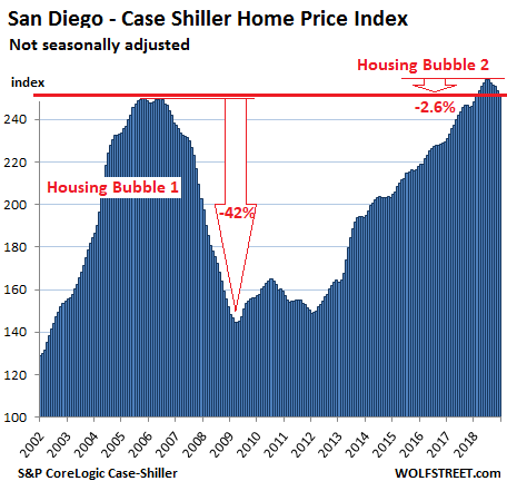 https://wolfstreet.com/wp-content/uploads/2019/02/US-Housing-Case-Shiller-San-Diego-2019-02-26.png