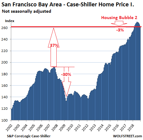 https://wolfstreet.com/wp-content/uploads/2019/02/US-Housing-Case-Shiller-San-Francisco-Bay-Area-2019-02-26.png