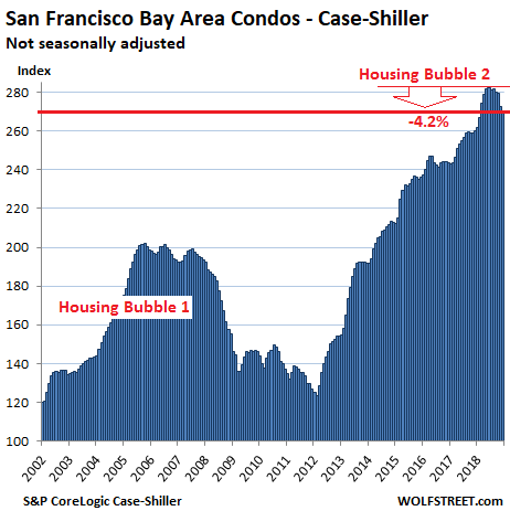 https://wolfstreet.com/wp-content/uploads/2019/02/US-Housing-Case-Shiller-San-Francisco-Bay-Area-Condos-2019-02-26.png