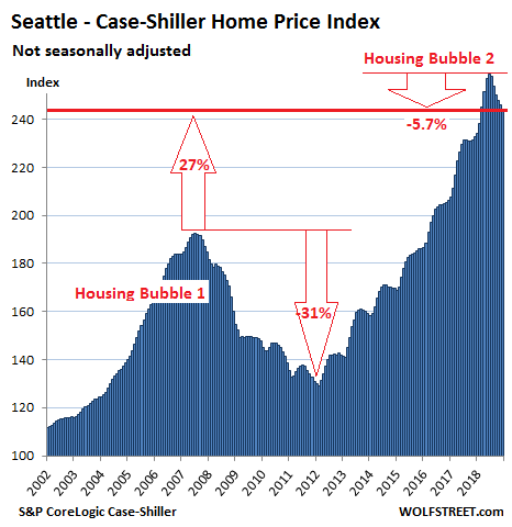 https://wolfstreet.com/wp-content/uploads/2019/02/US-Housing-Case-Shiller-Seattle-2019-02-26.png