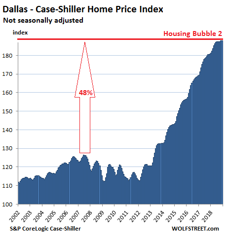 https://wolfstreet.com/wp-content/uploads/2019/02/US-Housing-Case-Shiller-dallas-2019-02-26.png