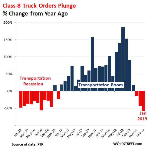 Phenomenal Trucking Boom Ends, Trucking Bust Starts | Wolf Street