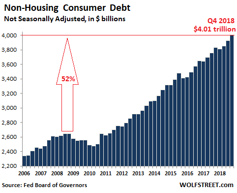 The State Of The American Debt Slaves Q4 2018 Wolf Street