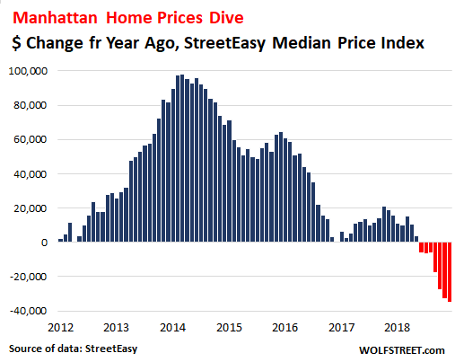 These Are The First Such Year Over Declines Since Housing Bust 1 Given Dollars Involved In A Manhattan Home Those Price Can Add Up