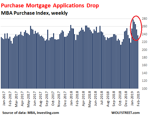 Mortgage Applications Drop Despite Lower Mortgage Rates