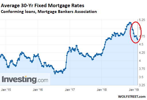 The Mba Also Reported Today That Average Interest Rate For 30 Year Fixed Mortgages With Conforming Loan Balances Inched Down To 4 65
