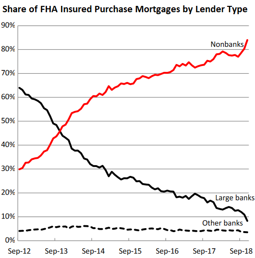 """""""Shadow Banks"""" Dominate Mortgage Lending by Piling on Risks. Federal Housing Administration (FHA) on the Hook"""